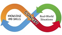 concept based curriculum